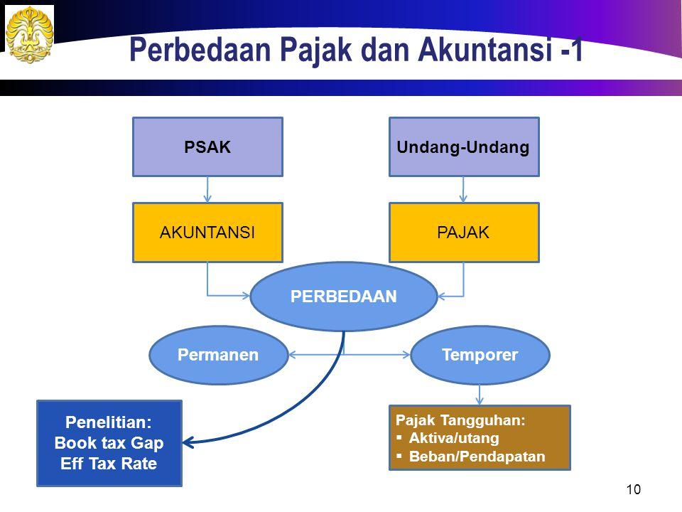 Perbedaan Pajak dan Akuntansi -1