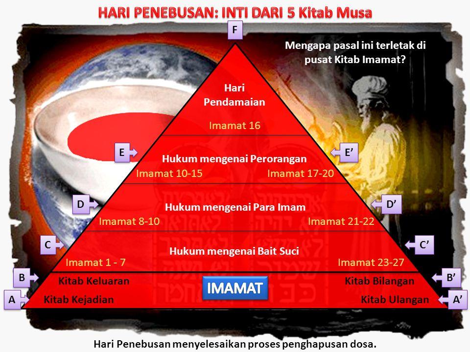 HARI PENEBUSAN: INTI DARI 5 Kitab Musa