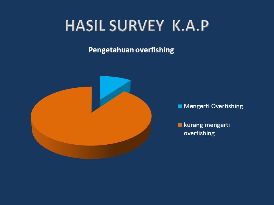 HASIL SURVEY K.A.P