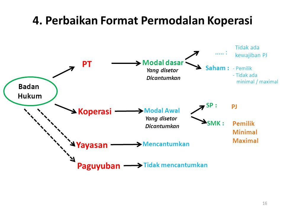 4. Perbaikan Format Permodalan Koperasi
