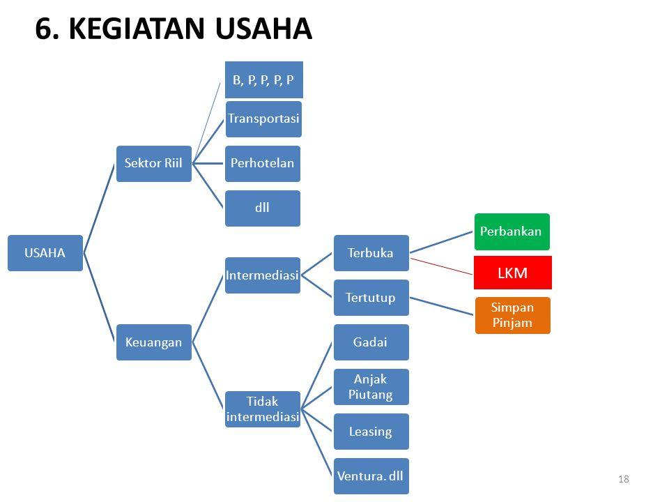 6. KEGIATAN USAHA LKM B, P, P, P, P USAHA Sektor Riil Transportasi