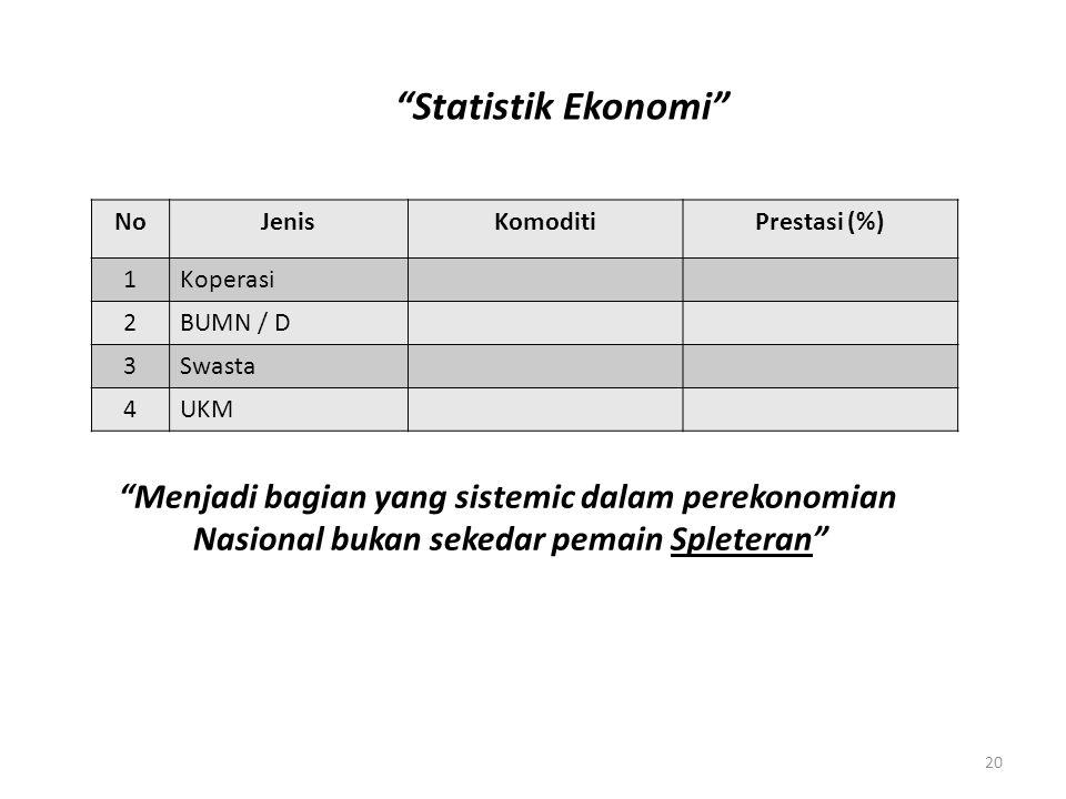 Statistik Ekonomi Menjadi bagian yang sistemic dalam perekonomian