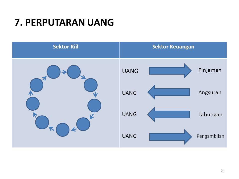 7. PERPUTARAN UANG UANG Sektor Riil Sektor Keuangan Pinjaman Angsuran