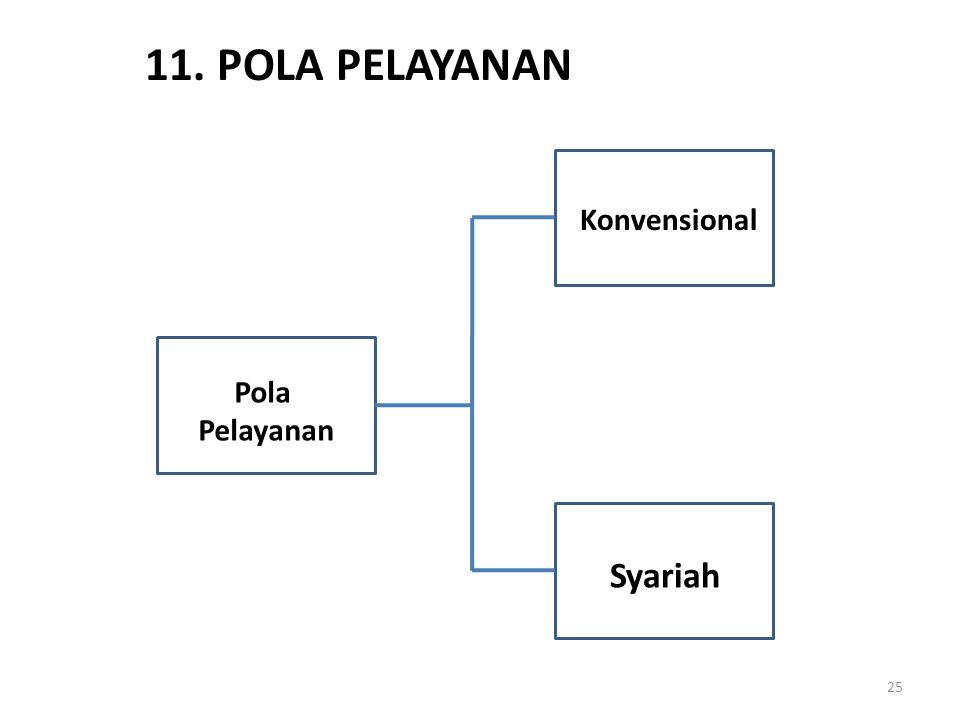 11. POLA PELAYANAN Konvensional Pola Pelayanan Syariah