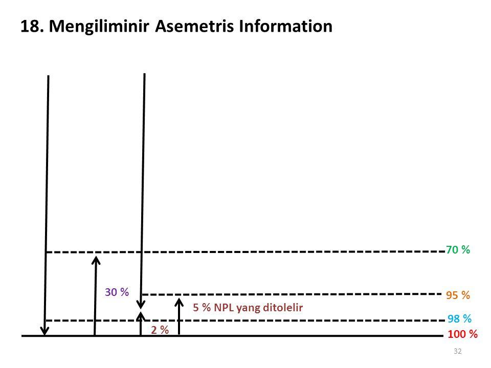 18. Mengiliminir Asemetris Information