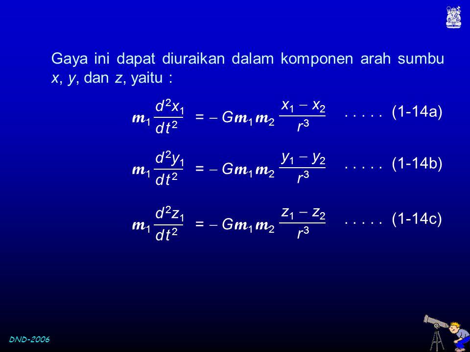 Gaya ini dapat diuraikan dalam komponen arah sumbu x, y, dan z, yaitu :