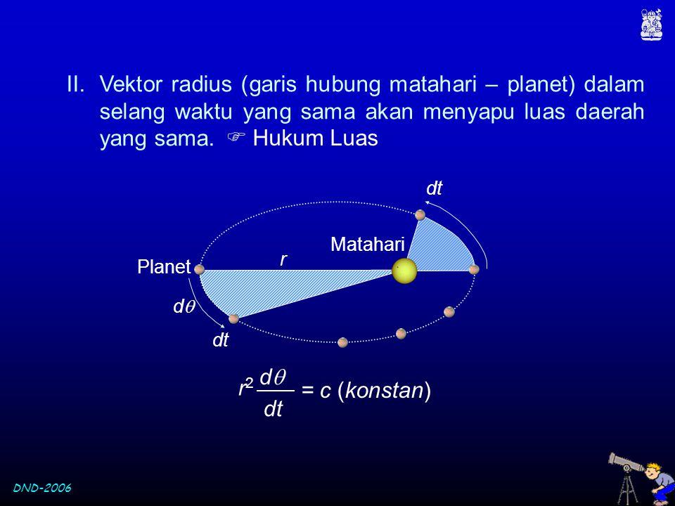 Vektor radius (garis hubung matahari – planet) dalam selang waktu yang sama akan menyapu luas daerah yang sama.