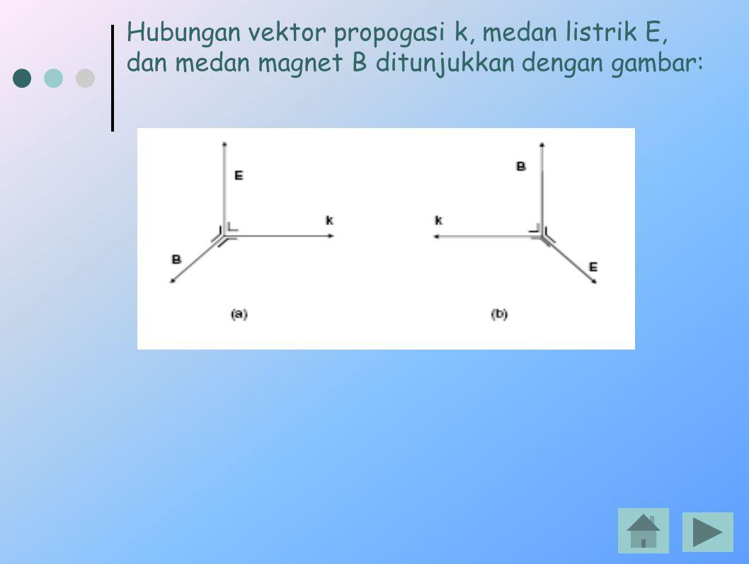 Hubungan vektor propogasi k, medan listrik E,
