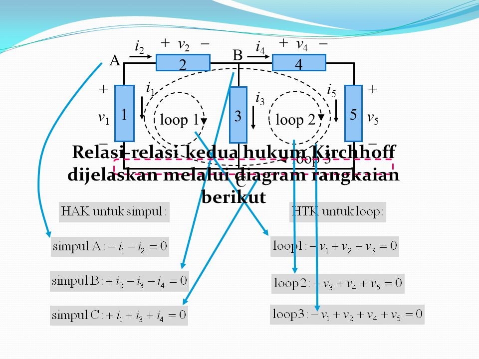 + v4  i1. i2. i4. A. B. C. 4. 2. 5. 3. 1. + v2  + v5.  i3. i5. v1. loop 1.