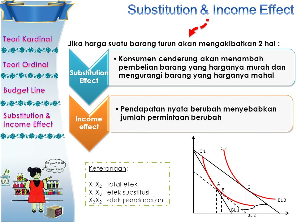 Substitution & Income Effect