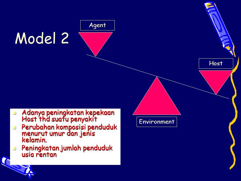 Model 2 Adanya peningkatan kepekaan Host thd suatu penyakit