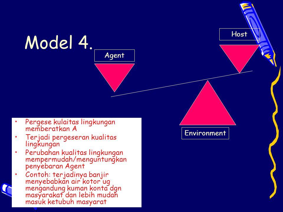 Model 4. Host Agent Pergese kulaitas lingkungan memberatkan A