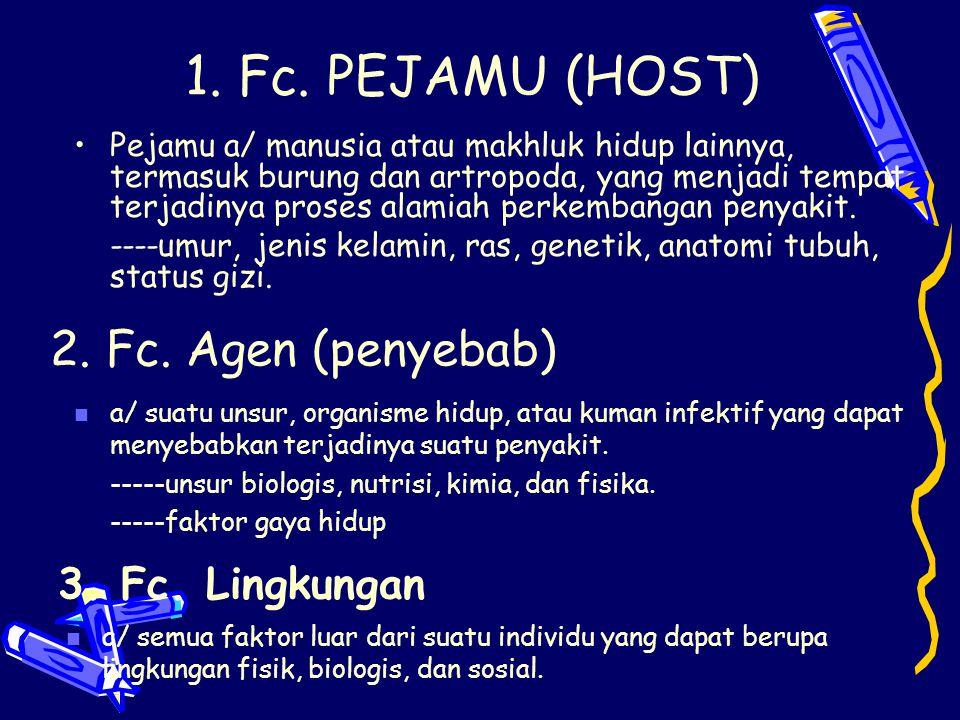 1. Fc. PEJAMU (HOST) 2. Fc. Agen (penyebab) 3. Fc. Lingkungan