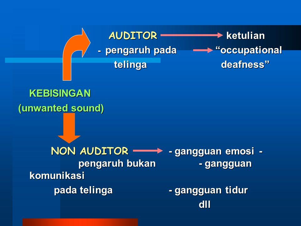 AUDITOR ketulian - pengaruh pada occupational. telinga deafness KEBISINGAN.