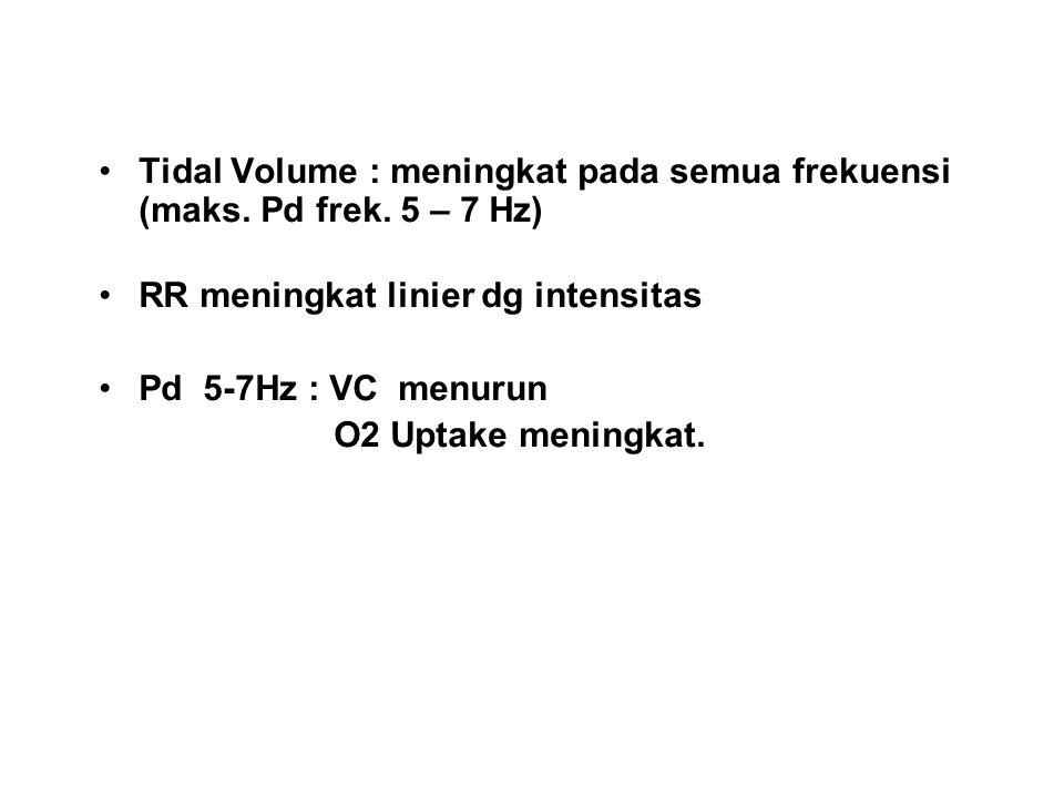 Tidal Volume : meningkat pada semua frekuensi (maks. Pd frek. 5 – 7 Hz)