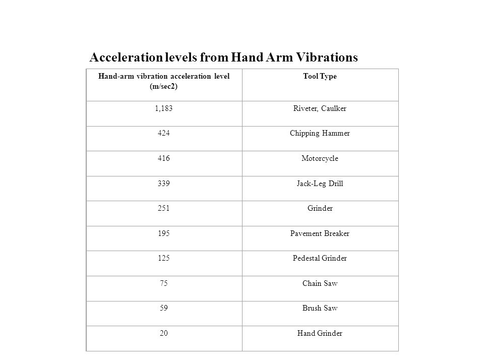 Acceleration levels from Hand Arm Vibrations