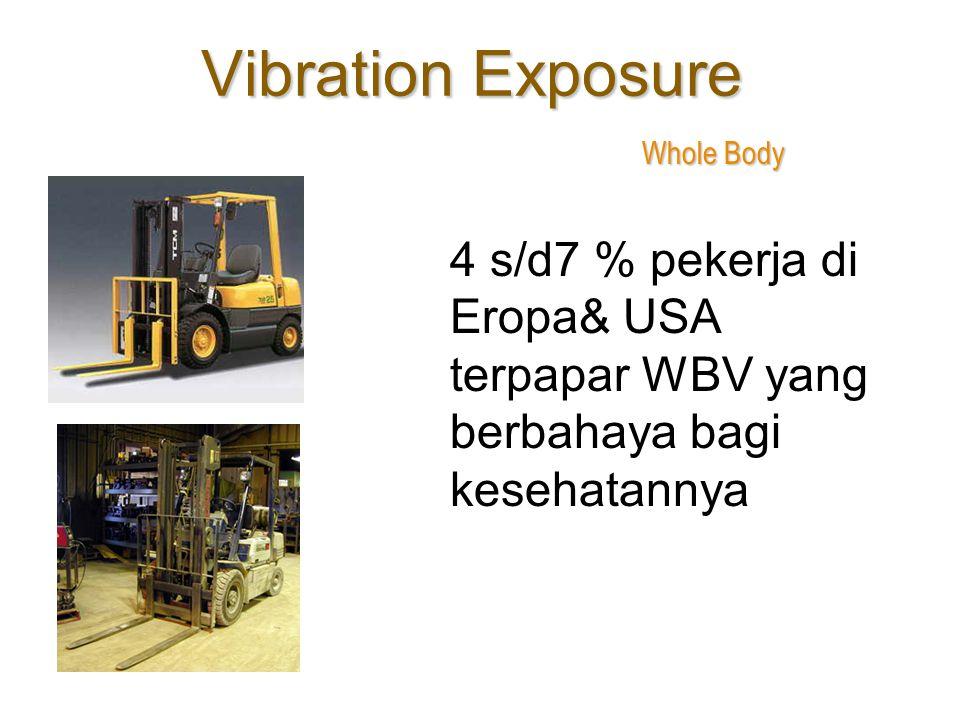 Vibration Exposure Whole Body.