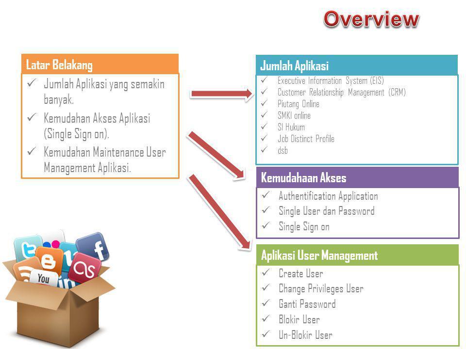 Overview Latar Belakang Jumlah Aplikasi