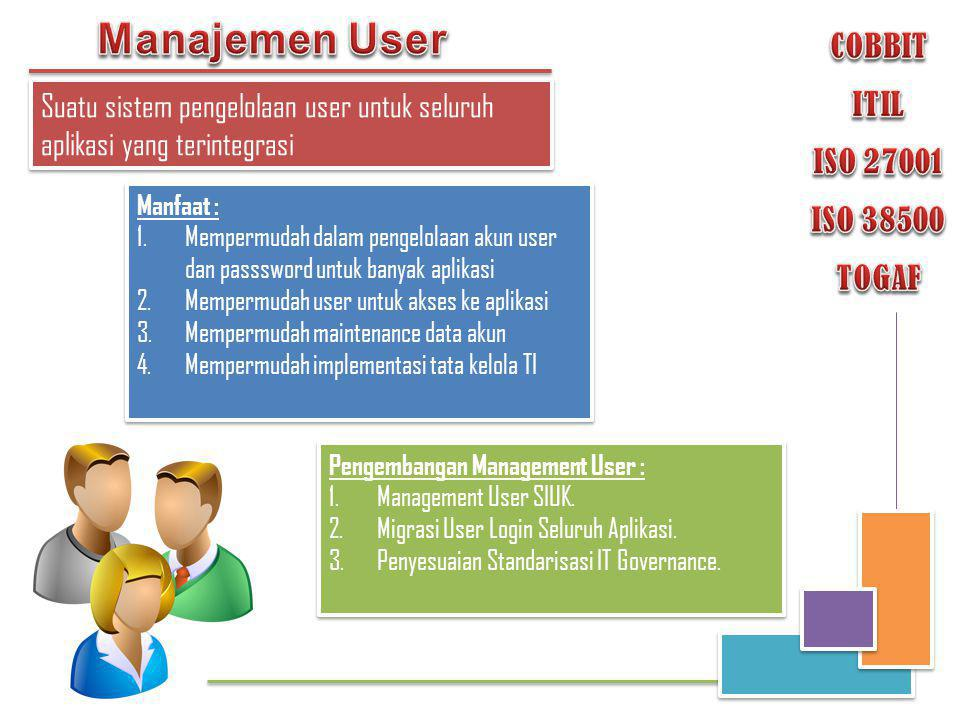 Manajemen User COBBIT ITIL ISO 27001