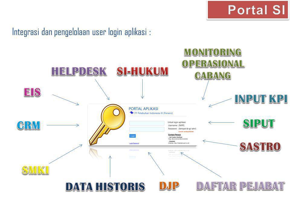 Portal SI HELPDESK SI-HUKUM EIS INPUT KPI SIPUT CRM SASTRO SMKI