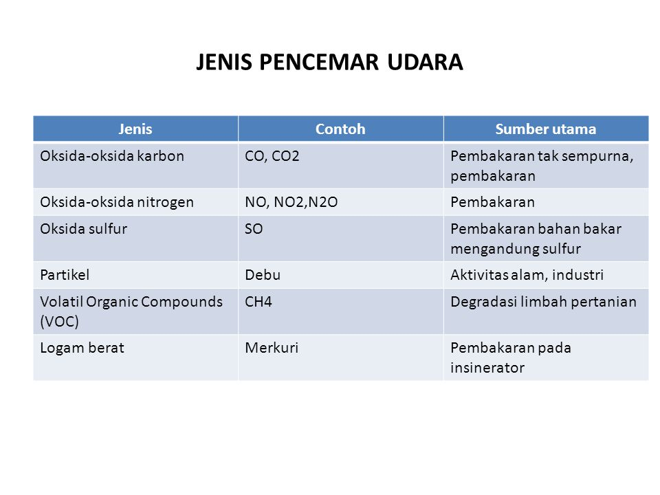 JENIS PENCEMAR UDARA Jenis Contoh Sumber utama Oksida-oksida karbon
