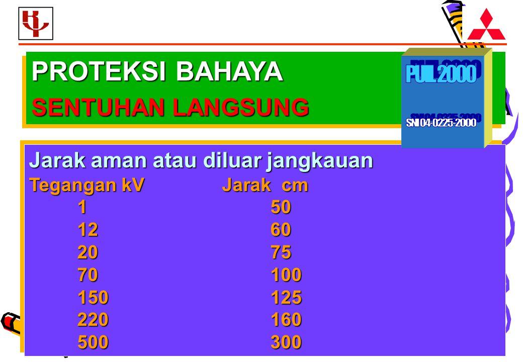 PROTEKSI BAHAYA PUIL 2000 SENTUHAN LANGSUNG SNI 04-0225-2000
