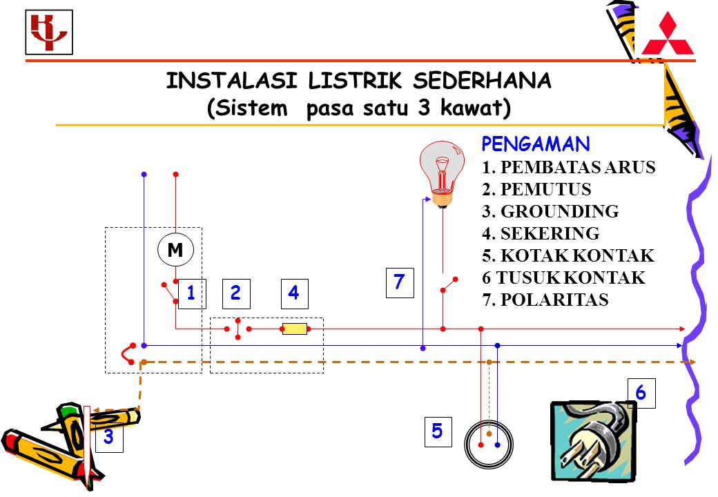 INSTALASI LISTRIK SEDERHANA (Sistem pasa satu 3 kawat)