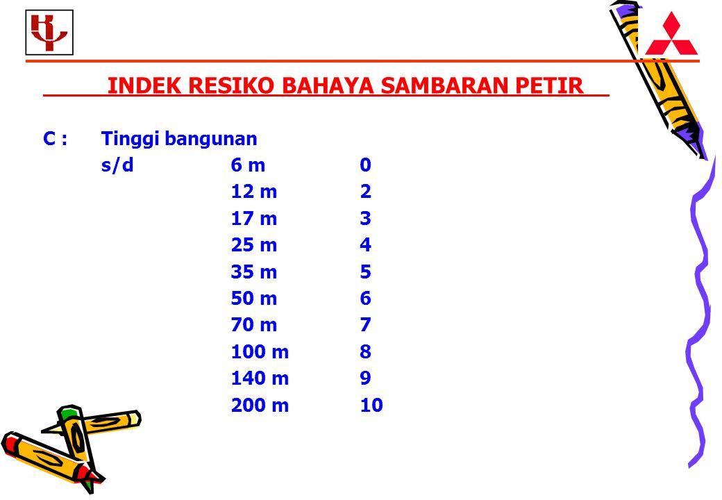 INDEK RESIKO BAHAYA SAMBARAN PETIR