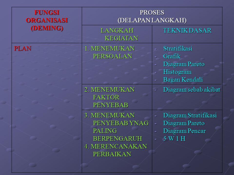 FUNGSI ORGANISASI (DEMING) PROSES. (DELAPAN LANGKAH) LANGKAH KEGIATAN. TEKNIK DASAR. PLAN. 1. MENEMUKAN PERSOALAN.