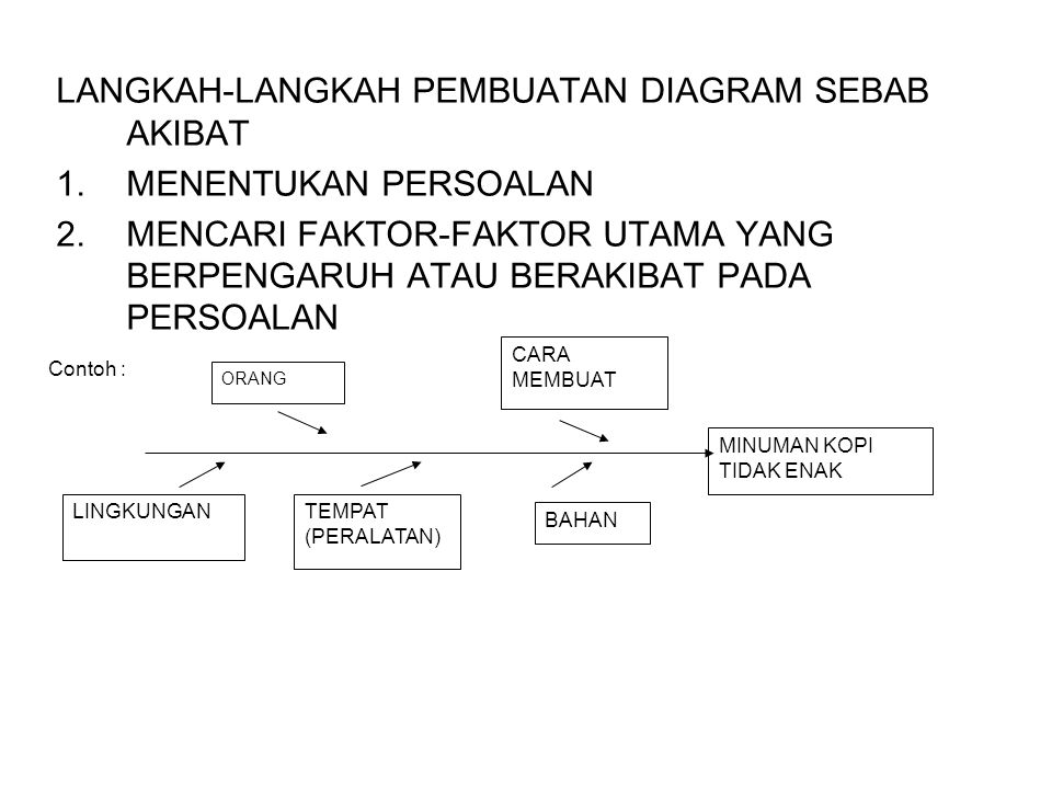 Diagram sebab akibat diagram tulang ikan ppt download langkah langkah pembuatan diagram sebab akibat menentukan persoalan ccuart Gallery