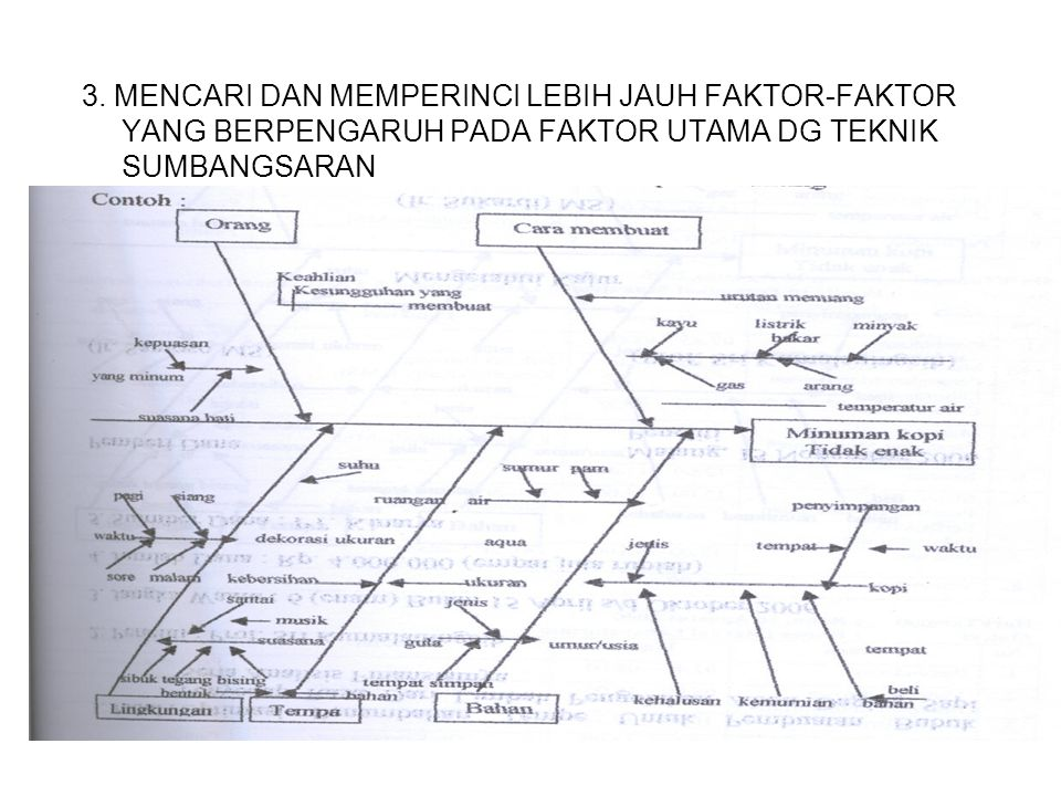 Diagram sebab akibat diagram tulang ikan ppt download 3 3 ccuart Choice Image