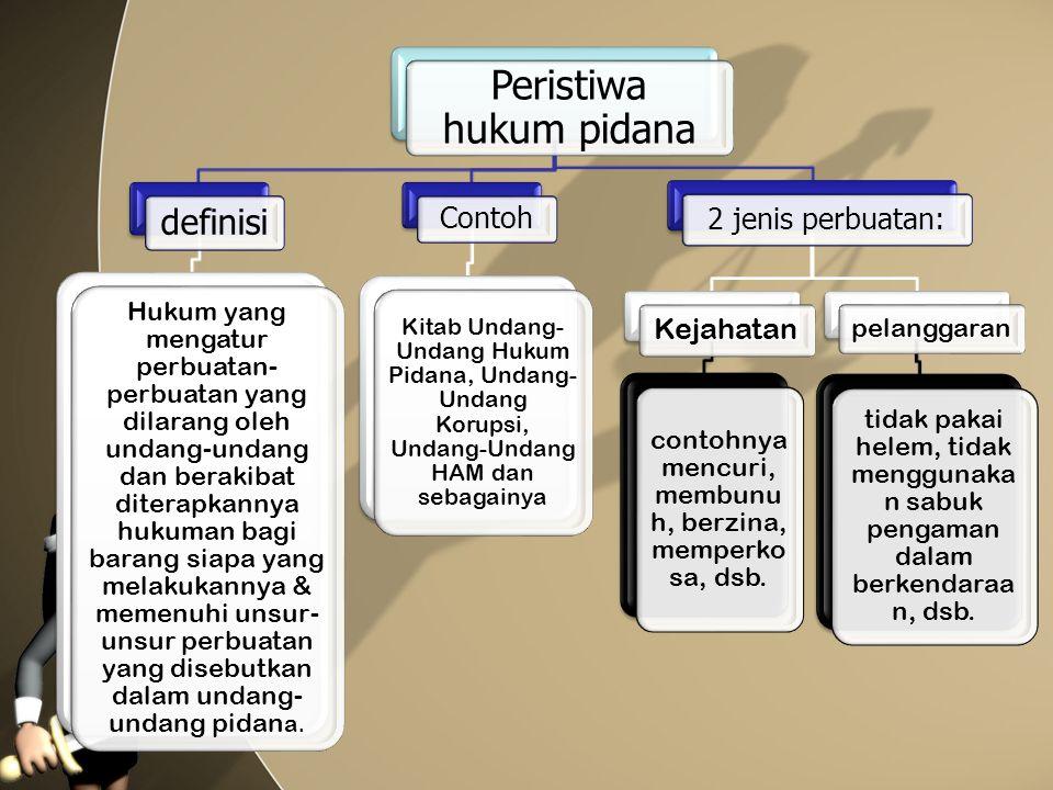 Peristiwa hukum pidana