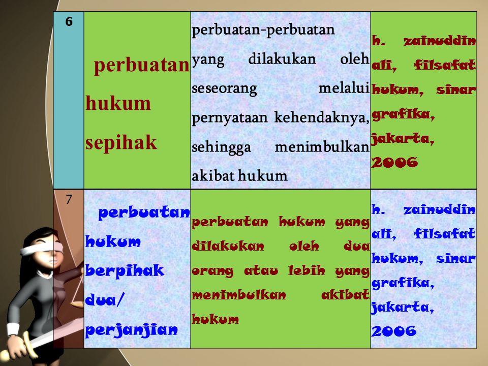 6 perbuatan hukum sepihak. perbuatan-perbuatan yang dilakukan oleh seseorang melalui pernyataan kehendaknya, sehingga menimbulkan akibat hukum.