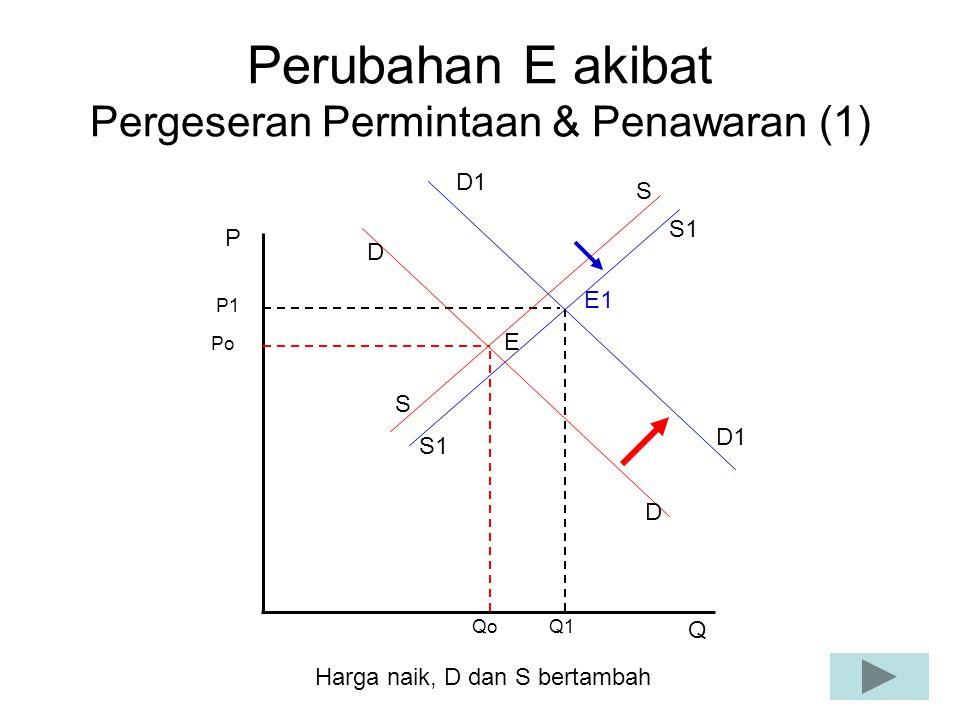 Perubahan E akibat Pergeseran Permintaan & Penawaran (1)