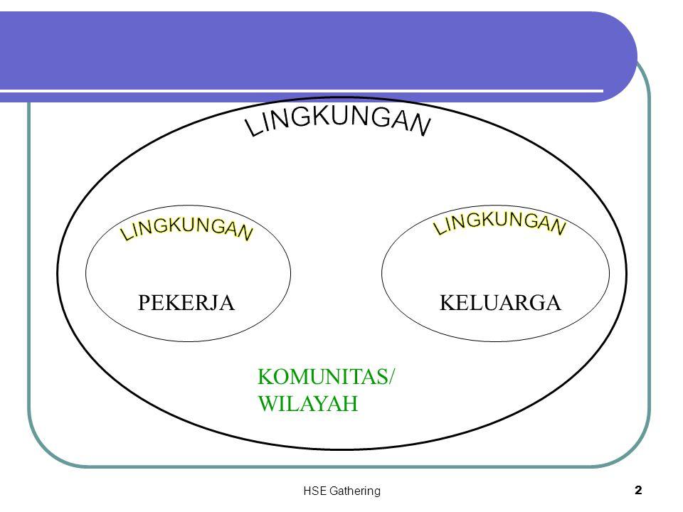 LINGKUNGAN PEKERJA KELUARGA KOMUNITAS/ WILAYAH LINGKUNGAN LINGKUNGAN