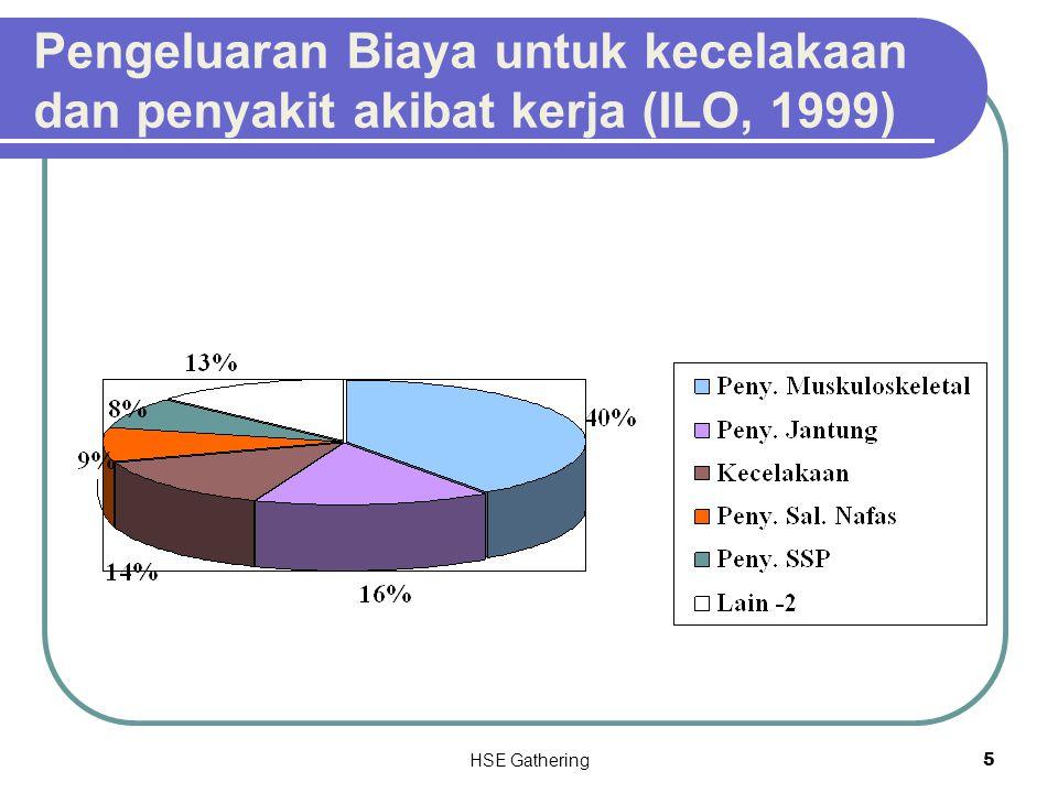Pengeluaran Biaya untuk kecelakaan dan penyakit akibat kerja (ILO, 1999)