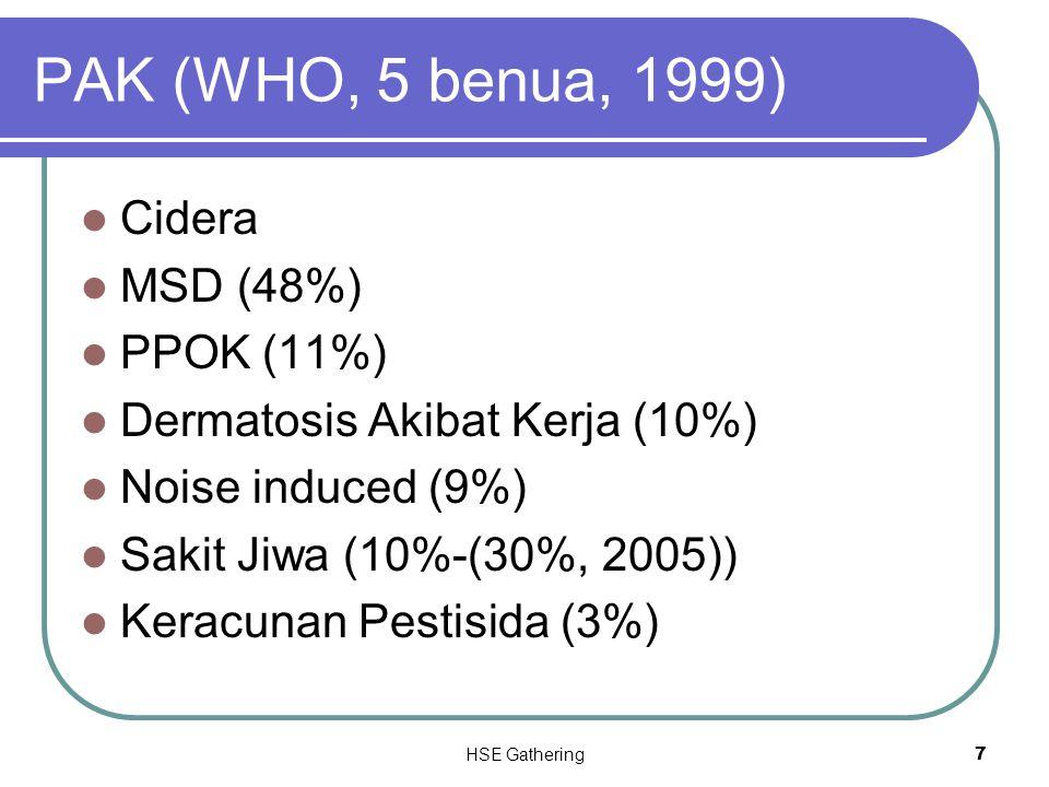 PAK (WHO, 5 benua, 1999) Cidera MSD (48%) PPOK (11%)