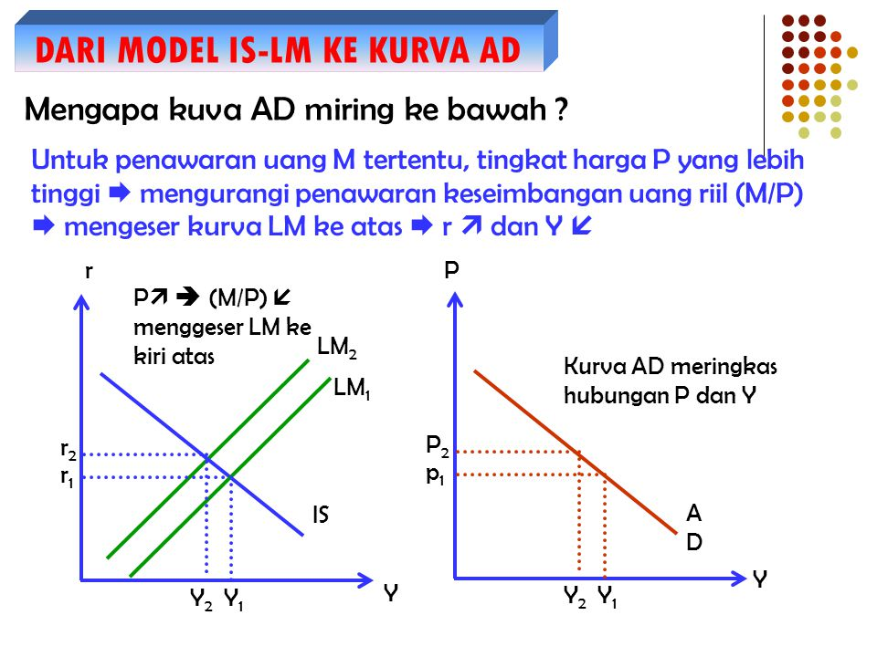 DARI MODEL IS-LM KE KURVA AD