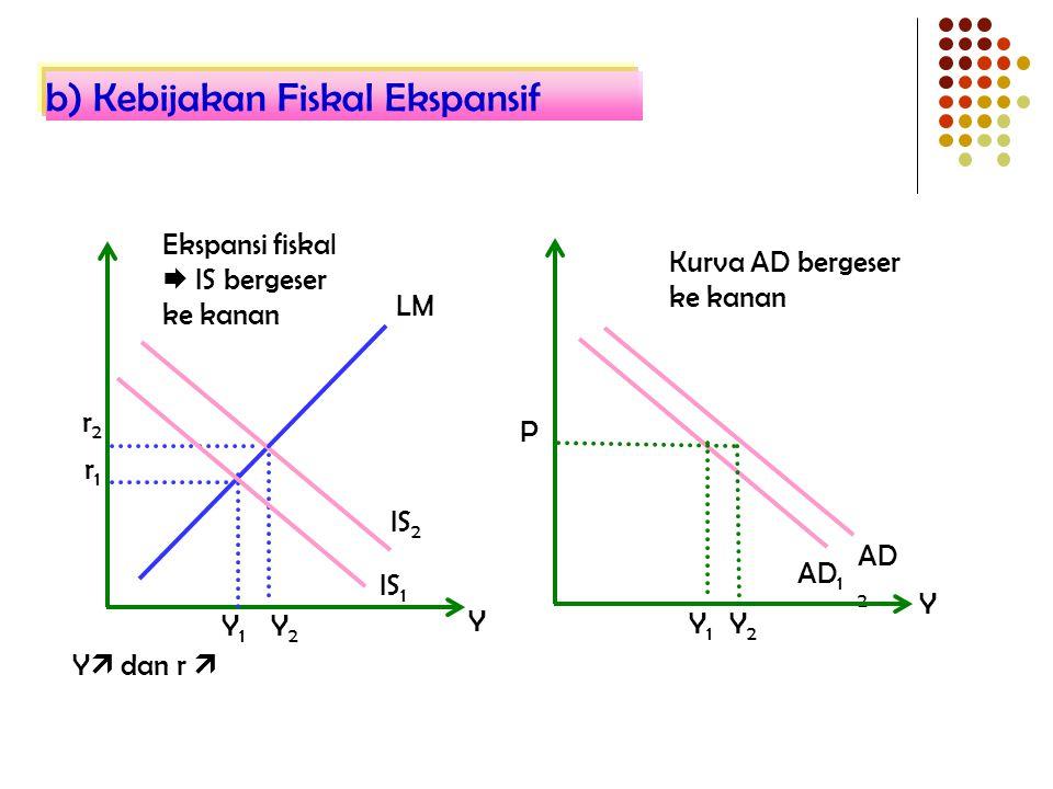b) Kebijakan Fiskal Ekspansif