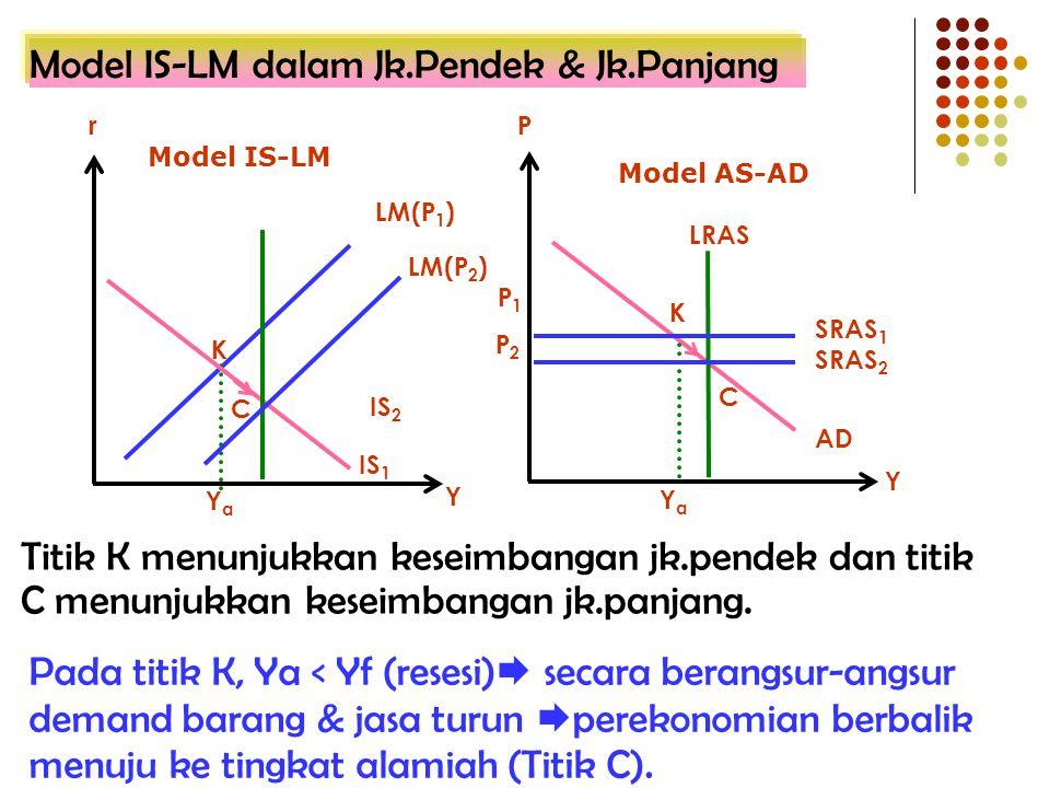Model IS-LM dalam Jk.Pendek & Jk.Panjang
