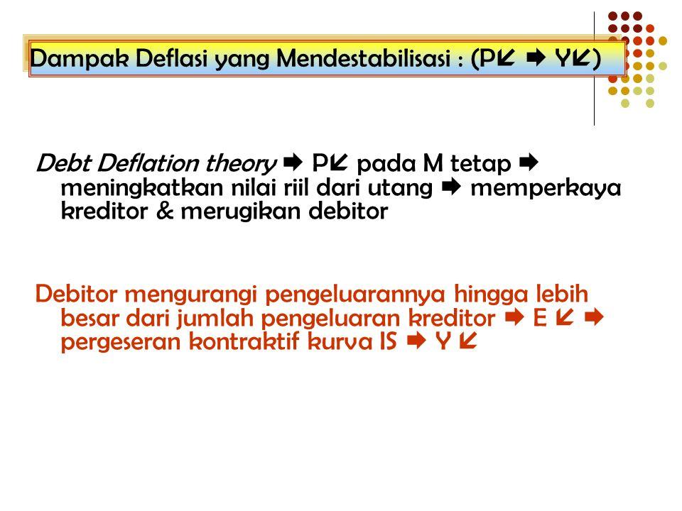 Dampak Deflasi yang Mendestabilisasi : (P  Y)