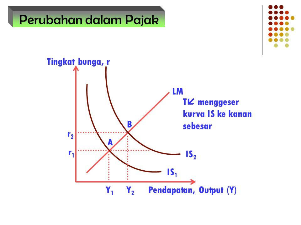 Perubahan dalam Pajak B A r1 Tingkat bunga, r Pendapatan, Output (Y)