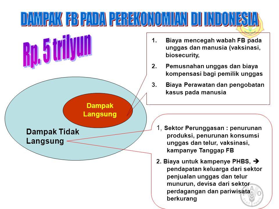 DAMPAK FB PADA PEREKONOMIAN DI INDONESIA