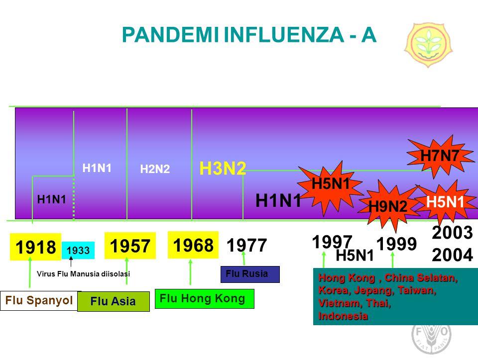 PANDEMI INFLUENZA - A H3N2 H1N1 2003 2004 1997 1918 1957 1968 1977