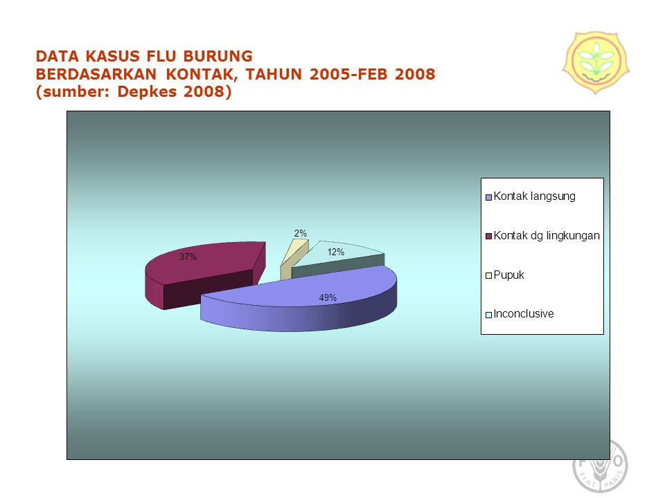 DATA KASUS FLU BURUNG BERDASARKAN KONTAK, TAHUN 2005-FEB 2008 (sumber: Depkes 2008)