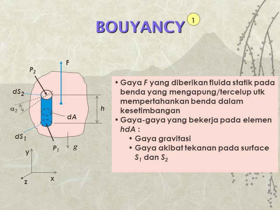 BOUYANCY 1. P1. dS2. h. dS1. dA. F. P2. x. y. z. a2. g.