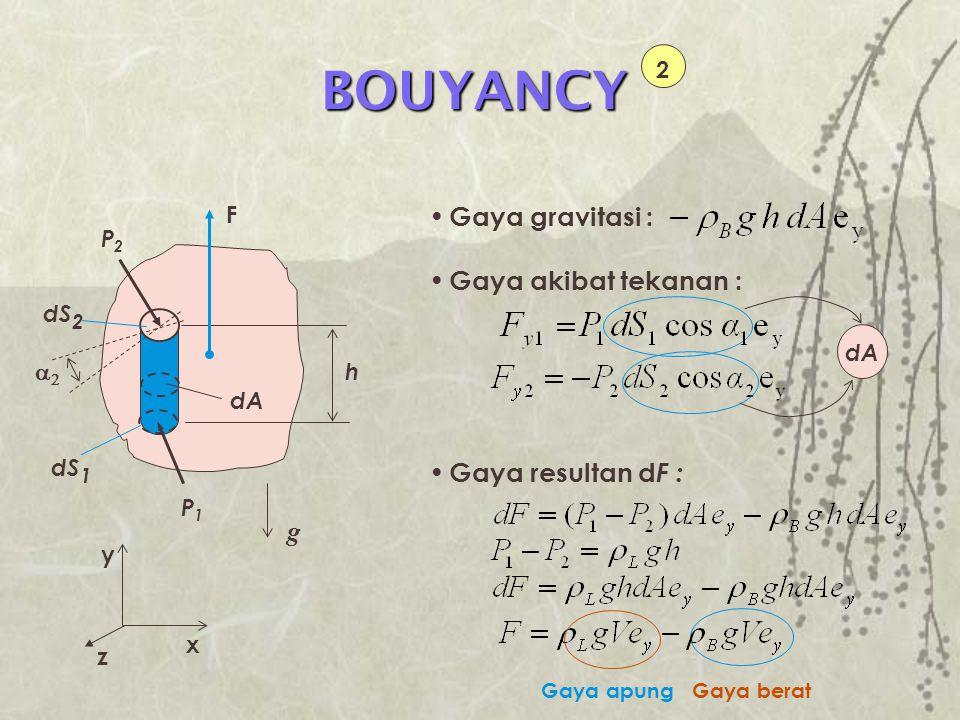 BOUYANCY Gaya gravitasi : Gaya akibat tekanan : Gaya resultan dF : g 2