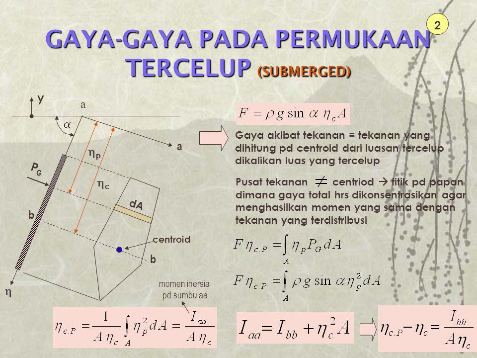 GAYA-GAYA PADA PERMUKAAN TERCELUP (SUBMERGED)
