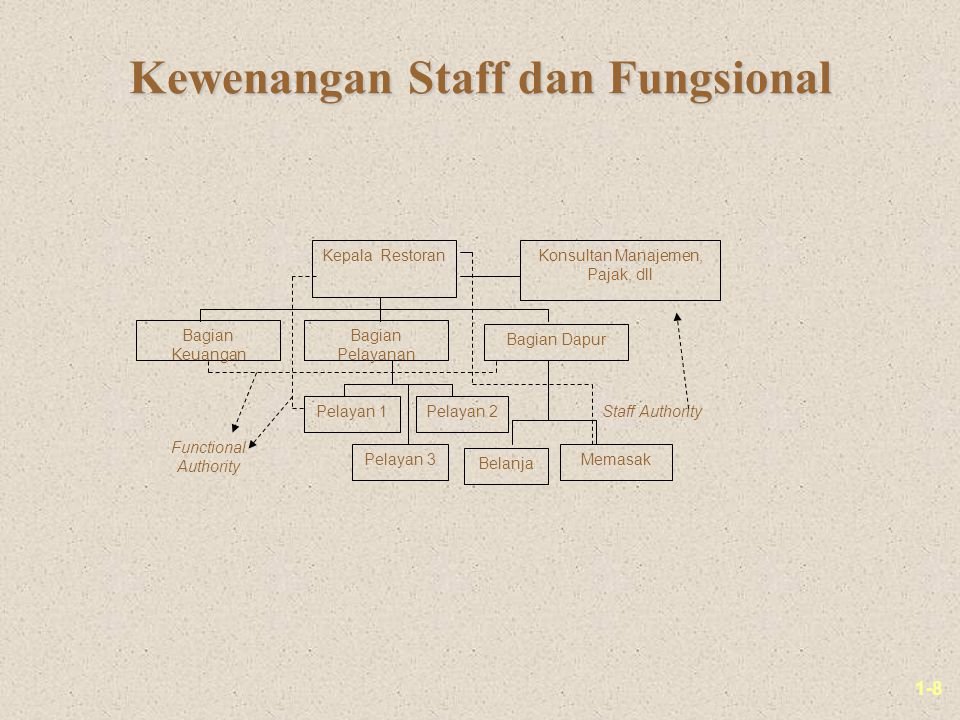 Kewenangan Staff dan Fungsional