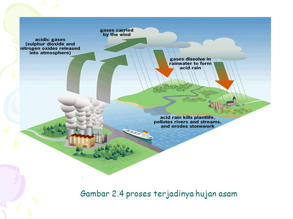 Gambar 2.4 proses terjadinya hujan asam